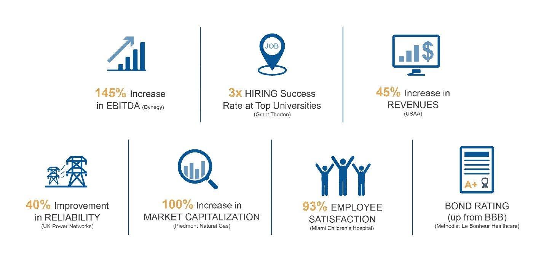 Figure 1: Key Findings of Heidrick & Struggles Culture Impact Survey on Culture Clients